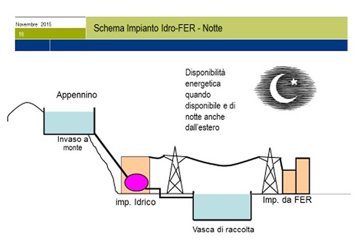 Il Sistema di Accumulo Idraulico per l'Integrazione Energetica