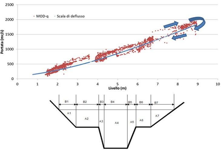 Sistemi radar per il monitoraggio livelli e portate del reticolo idrografico Regione Lazio