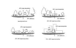 Gestione dei sistemi di drenaggio urbano mediante pratiche a basso impatto ambientale
