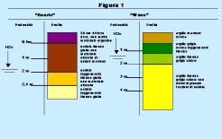 Criteri sperimentali per la progettazione di condotte interrate in materiale termoplatico