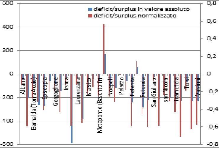 Analisi del deficit pluviometrico del 1° semestre 2017 in Basilicata